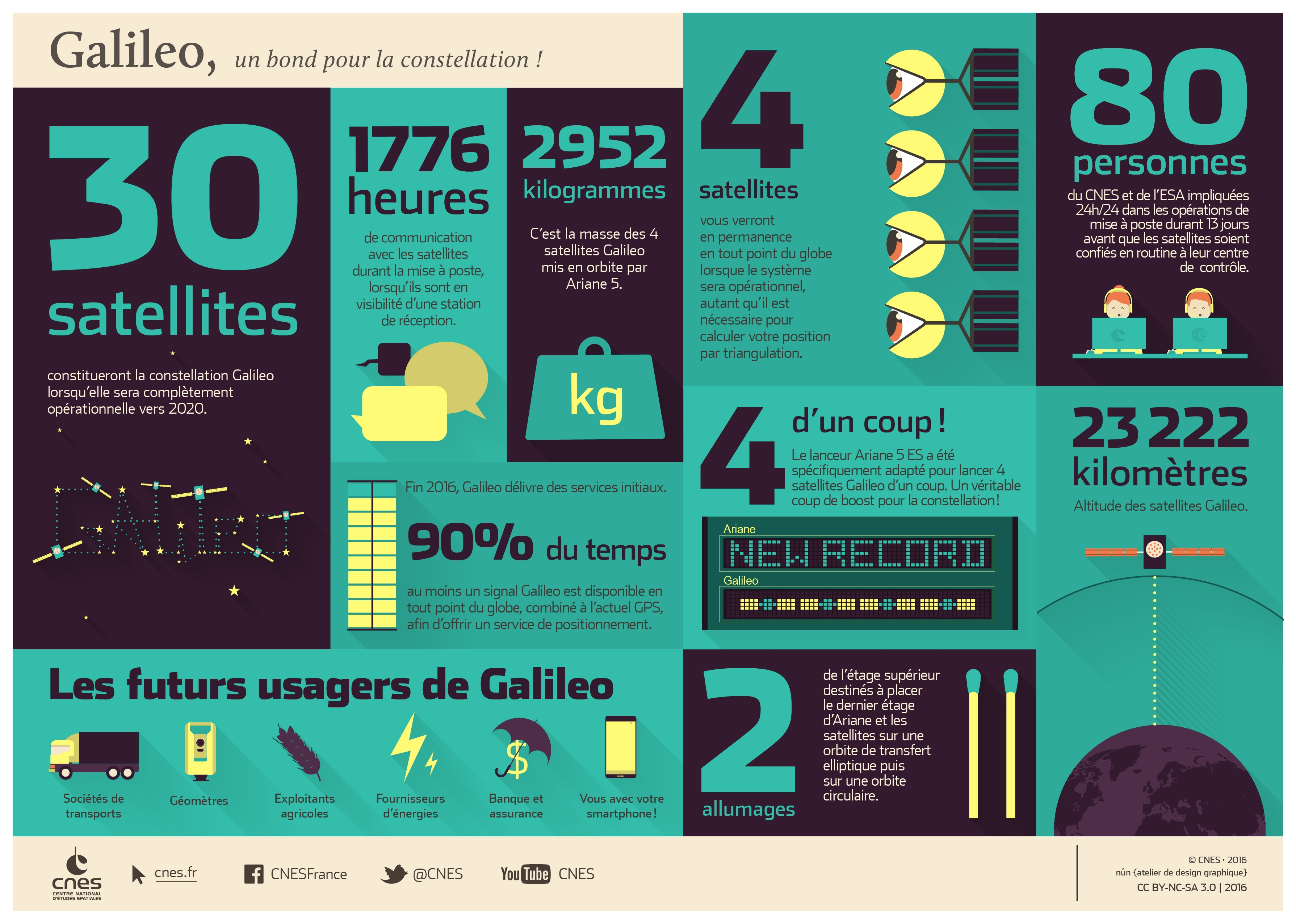 is_galileo-ariane5-infographie.jpg